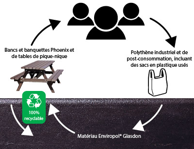 Cycle de vie du Enviropol